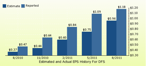 paid2trade.com Quarterly Estimates And Actual EPS results DFS