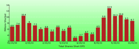 paid2trade.com short interest tool. The total short interest number of shares for DFS