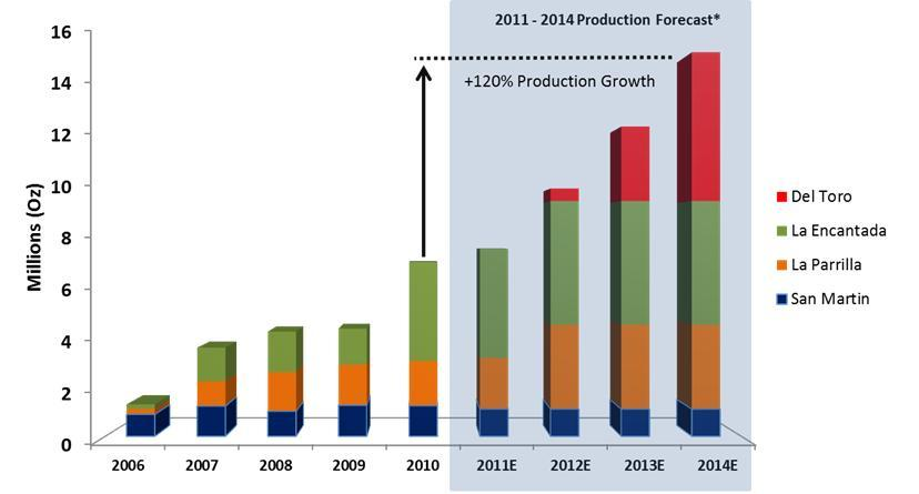 First Majestic Silver Expected Production Growth through 2014