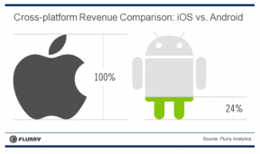 Flurry iOS vs Android