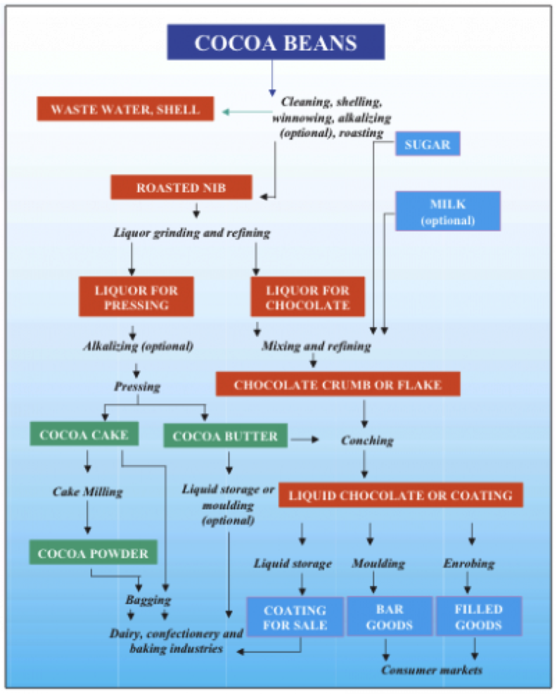 coffee and supply chain Su pply chain management of coffee 31 su pply chain management of coffee supply chain management of coffee is a series of phases implicated to.