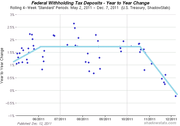 sharp decline in withholding tax receipts signals imminent recession