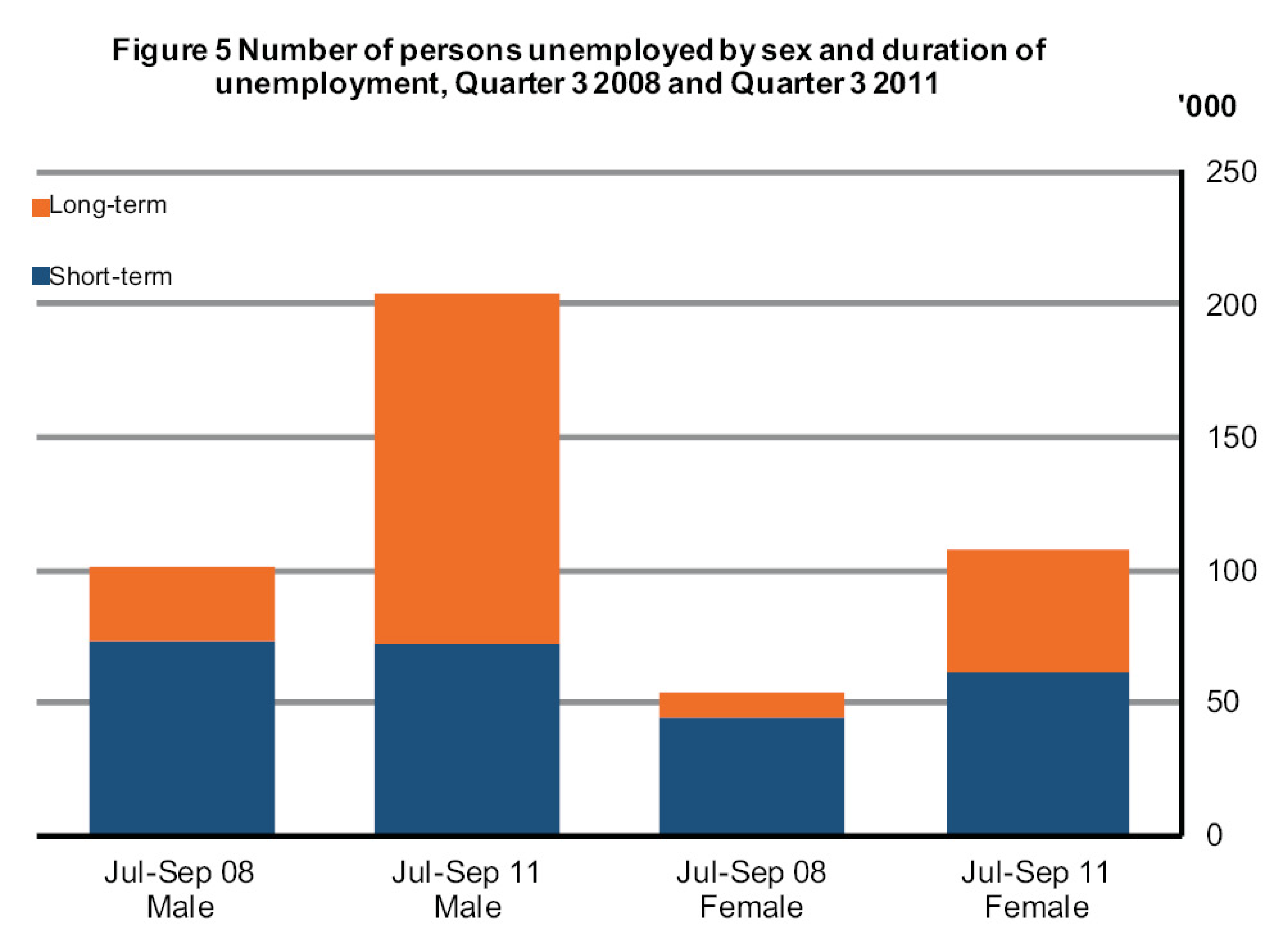 Ireland Unemployed by duration of employment