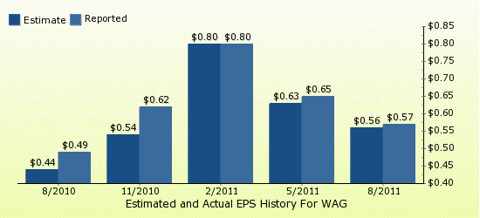 paid2trade.com Quarterly Estimates And Actual EPS results WAG