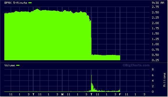 BPAX Chart