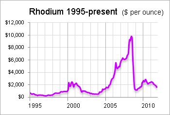 Rhodium: Not A Good Precious Metals Investment | Seeking Alpha