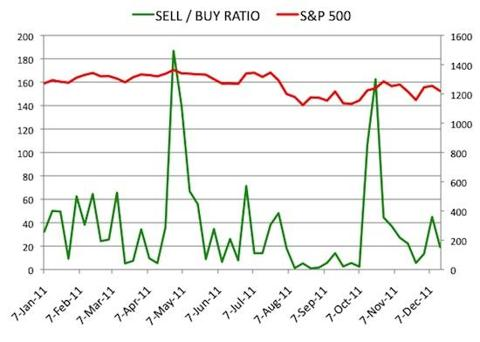 Insider Sell Buy Ratio December 16, 2011