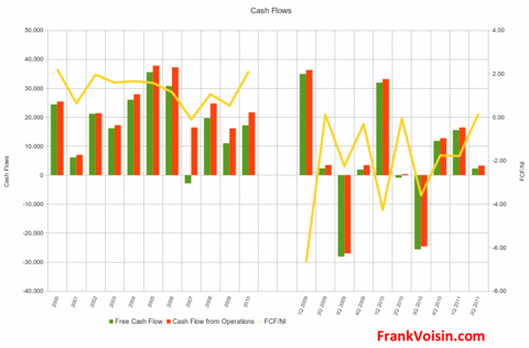 Ambassadors Group, Inc. - Cash Flows, 2000 - 2Q 2011