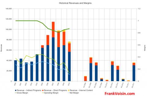 Ambassadors Group, Inc. - Revenues and Margins, 2000 - 2Q 2011