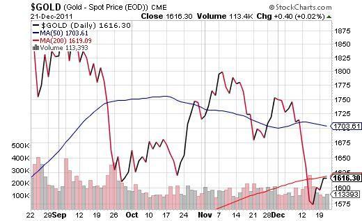 Gold Price (NASDAQ:<a href='https://seekingalpha.com/symbol/CME' title='CME Group Inc.'>CME</a>)