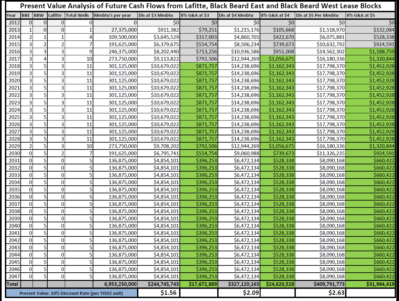 TISDZ Cummulative PV Chart