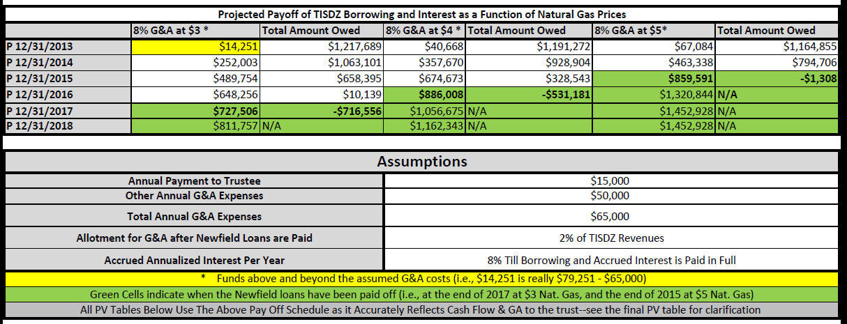 TISDZ Projected Loan Pay Off