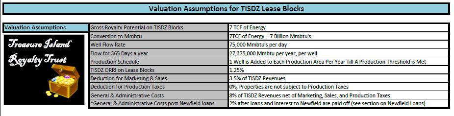 TISDZ Valuation Assumptions