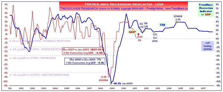 click to enlarge ... more macro economic charts @ my SA Instablog & website