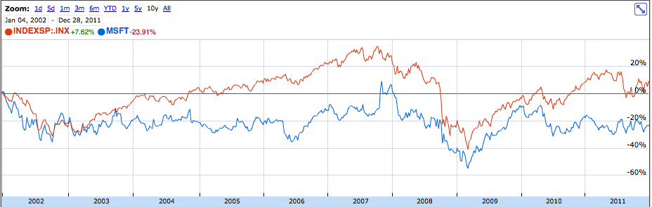 the one reason to avoid microsoft now and when to know it s a buy