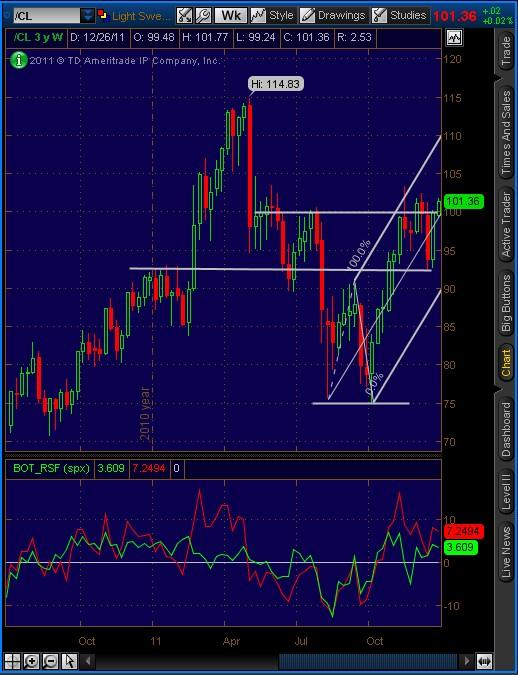 20111227_Crude_Oil_Futures_Weekly