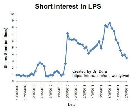 Short interest in LPS continues to decline