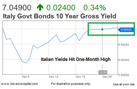 Yield 10 Year Italian Bond