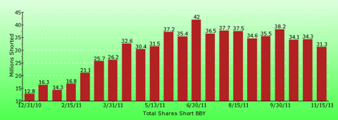 paid2trade.com short interest tool. The total short interest number of shares for BBY