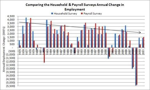 Comparing Household and payroll surveys Annual Change in Employment