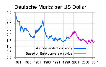 The Purple Line Shows Theoretical Exchange Rate Based On Performance Of Euro Since Conversion Back In 1999