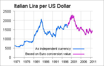 The Italian Lira On Other Hand Was Growing Weaker Prior To 1999 Italy S Parion In Euro May Have Masked Further Weakness