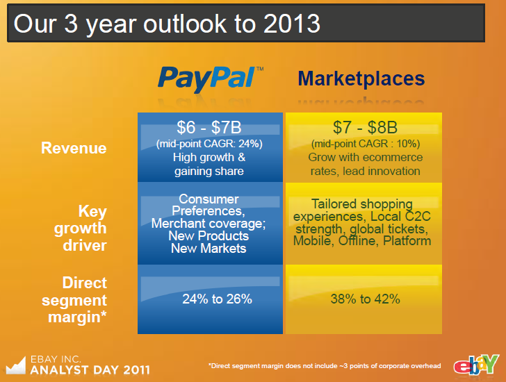 a corporate and financial analysis of ebayinc