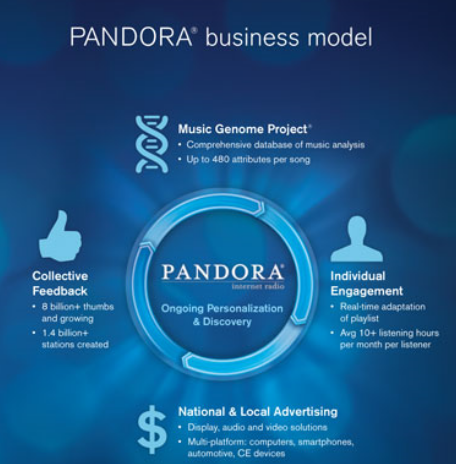 music genome project and pandora