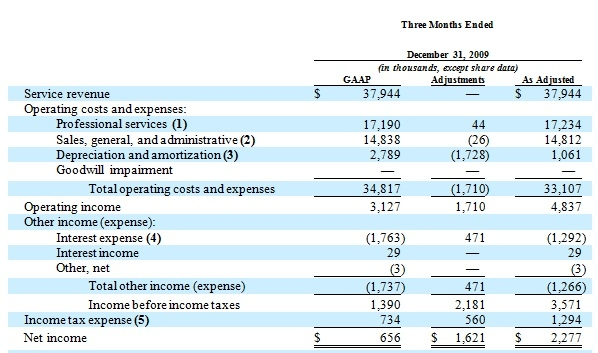 us gaap financial statements template - more murky financial disclosures for green mountain coffee