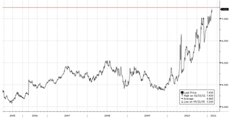 Portugal 10-year government debt yield
