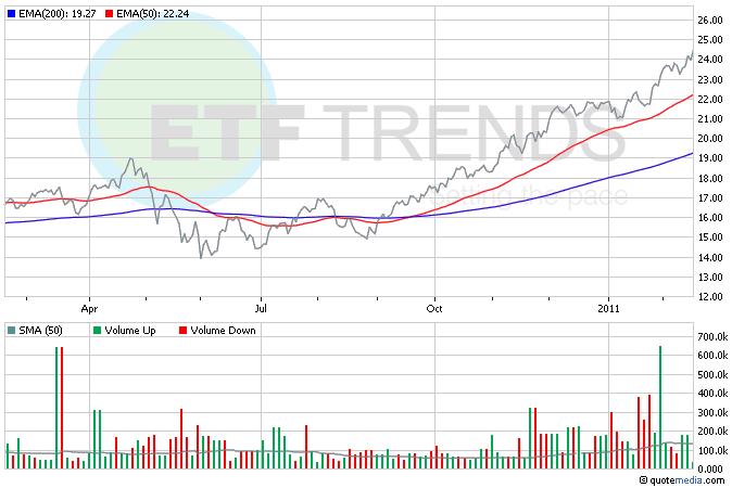Oil ETFs, PXJ, Commodity ETFs, Energy ETFs