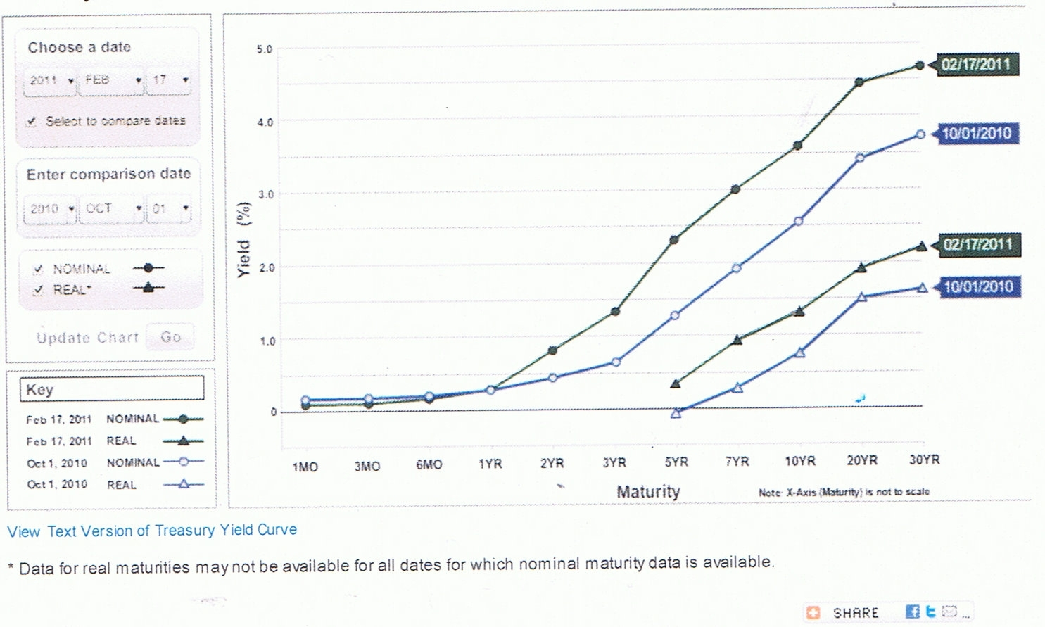 How To Play The Yield Curve Through Etns Seeking Alpha