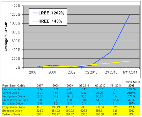 LREE vs HREE Price Growth Since 2007