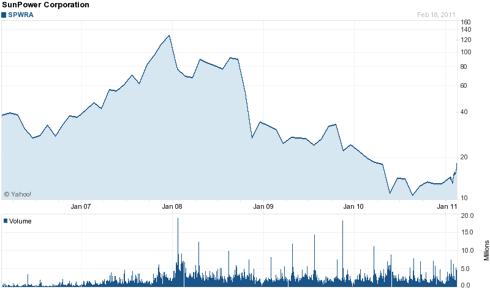 stock chart SPWRA