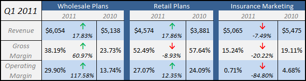APNC - Q1 2011 Business Segment Breakdown