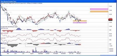 Stock Chart Sterlite Industries India