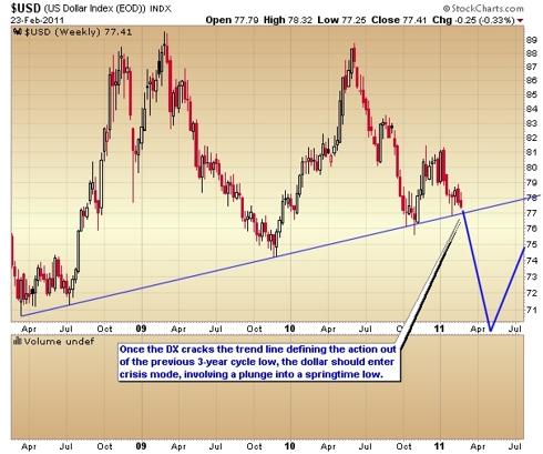 U.S. Dollar Index weekly chart