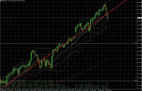 ScreenHunter 01 Feb 23 23 50 1024x656 With Odds On Their Side: Trend Report For Stocks, Forex, Commodities