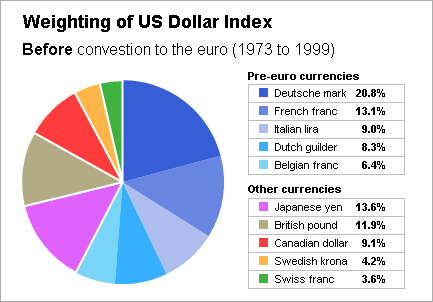 And That S Actually The Reason Why It So Heavily Weighted To Euro Before Was Introduced Dxy Had 10 Currencies As This Chart Shows
