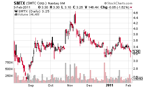 SMTX Stock Prices for 6 Months