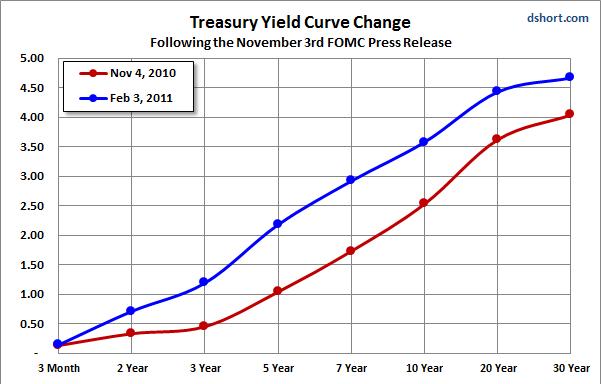 Treasury yield snapshot seeking alpha