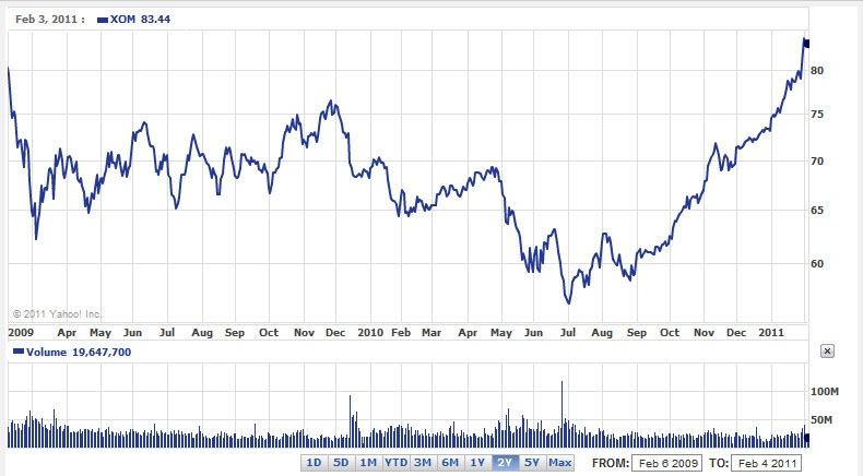 Xom Stock Quote Enchanting Still Bullish On Exxon Mobil As Commodity Prices Should Climb Higher