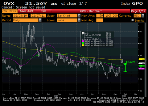 Crude Oil VIX Chart