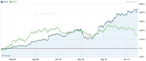 PCLN vs EXPE Performance - 2 Years