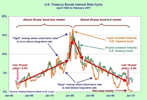 U.S. Treasury bond 60-year cycle