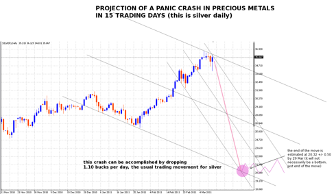 panic crash in silver