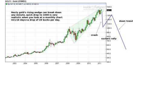 panic crash in gold