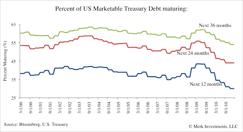 marketable debt securities
