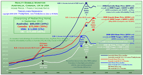 click to enlarge ... more macro economic charts @ my profile & website