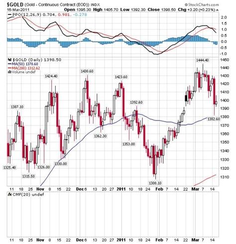 http://stockcharts.com/c-sc/sc?s=$GOLD&p=D&b=5&g=0&i=t45046485290&r=3596